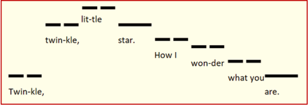 Twinkle graphical representation