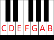 piano keyboard - 1 octave with letter names
